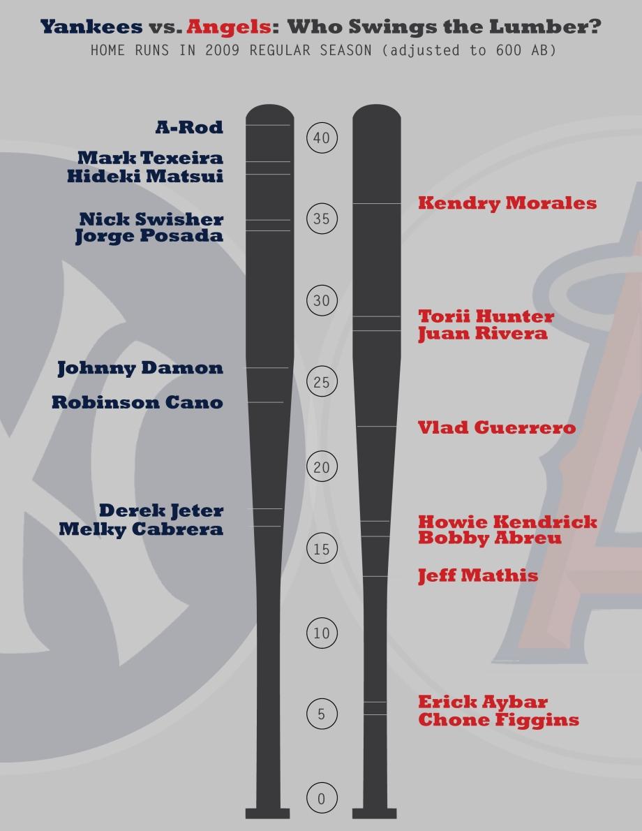 ALCS lineup comparison