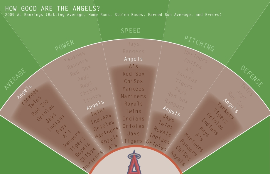 Angels Team Rankings