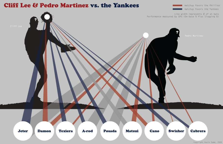 Lee and Pedro vs Yanks
