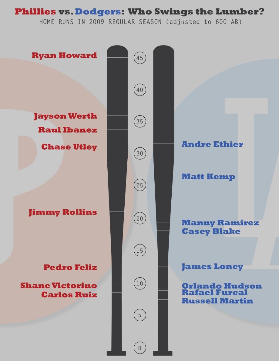 NLCS lineup comparison