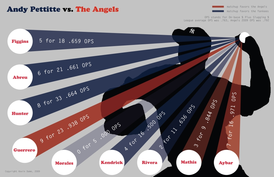 pettitte vs angels