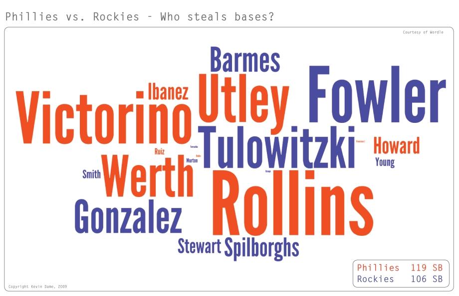 Phillies Rockies SB