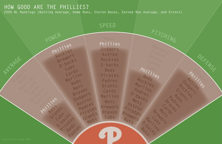 Phillies Team Rankings