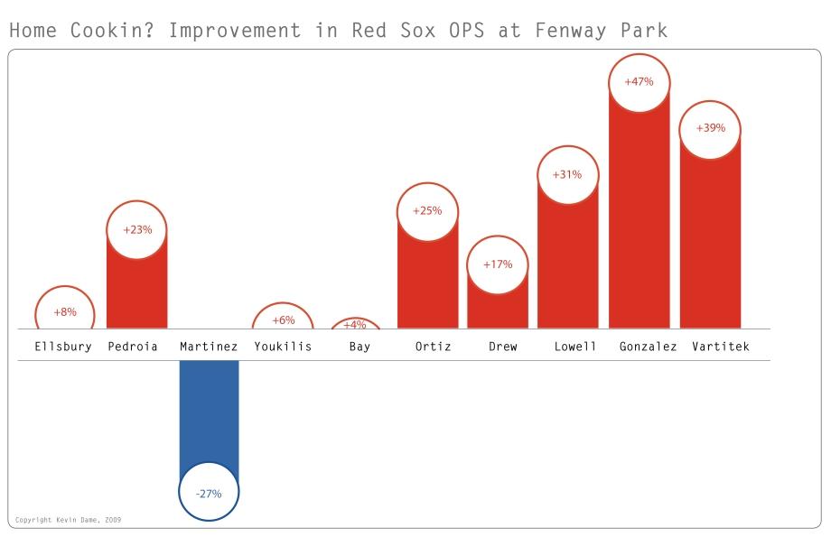 Sox at Fenway