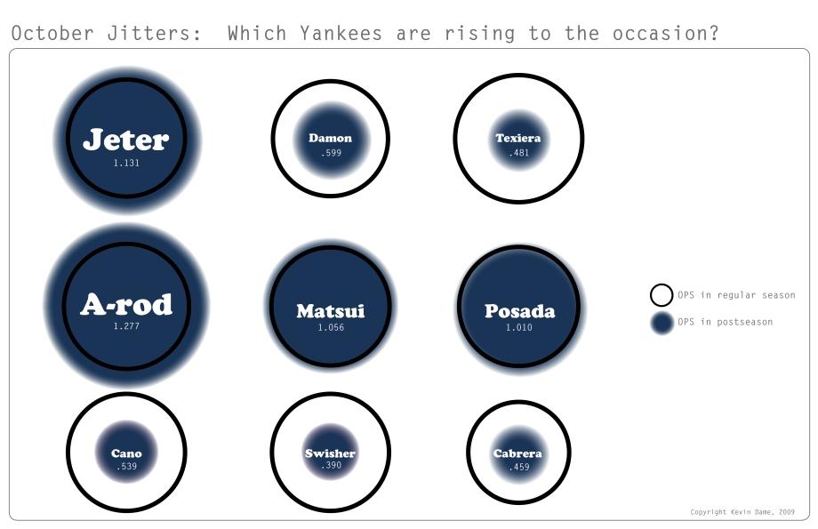 Yankee Jitters