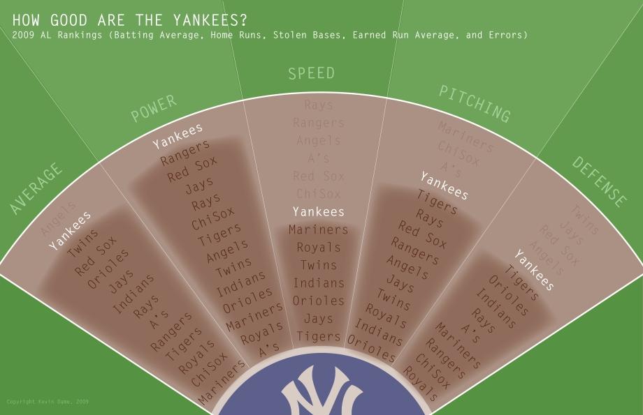 Yankees Team Rankings