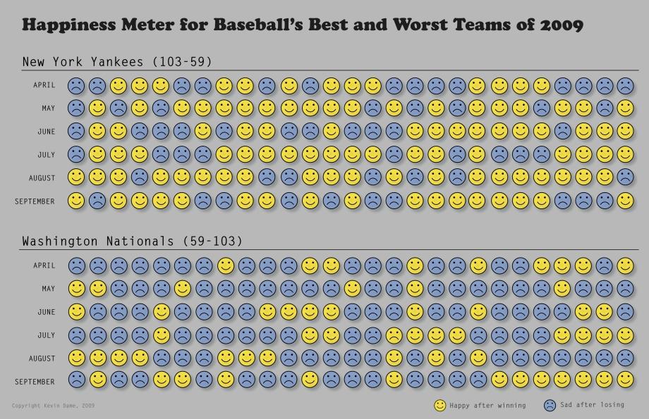 2009 happiness meter