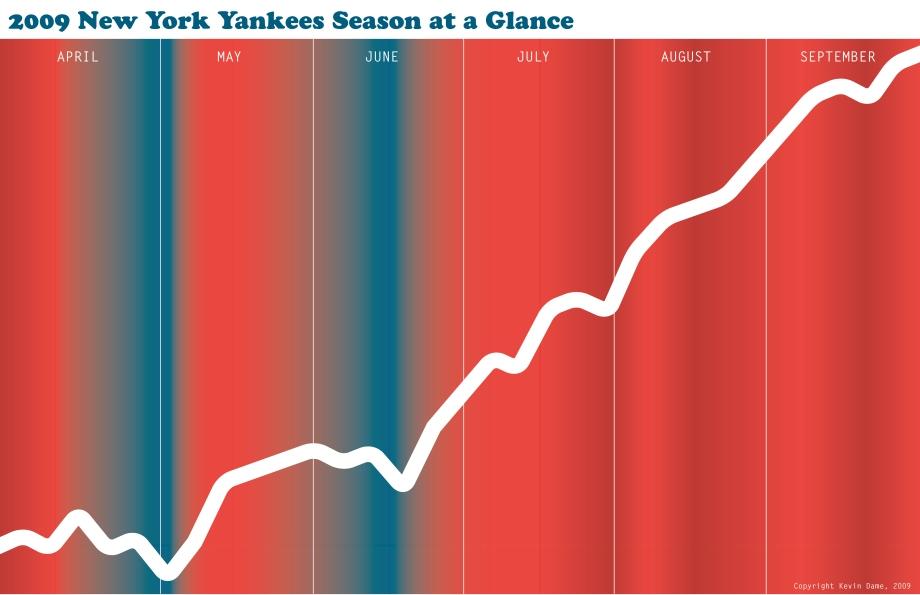 2009 yankee season